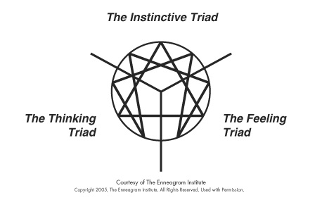enneagram_triad