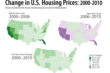 Housing Price Index for the United States2000-2010