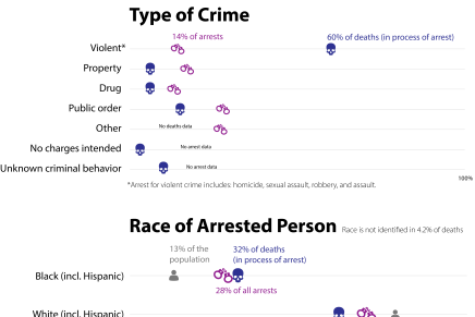 Arrests and Deaths by Race: What the Latest Evedence Shows